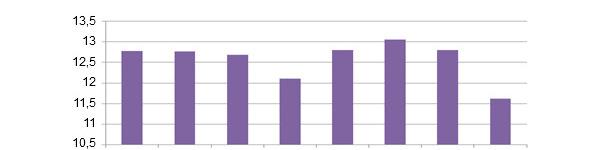 Całkowita liczba urodzonych prosiąt w poszczególnych dniach tygodnia