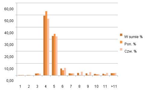 % loch wchodzących w ruję zgodnie z dniem odsadzania