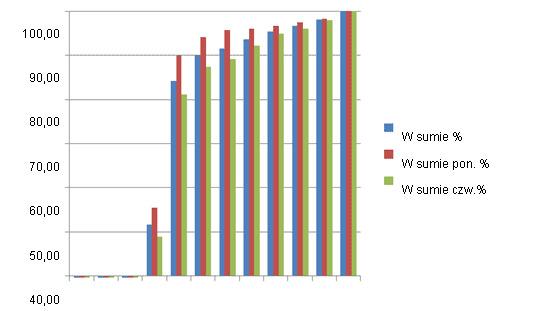 Zsumowany % loch, które weszły w ruję po odsadzeniu