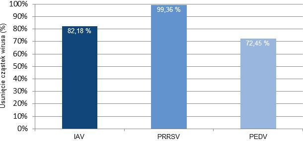 Porcentaje de virus eliminados del aire después de tratar el aerosol generado por animales durante un brote agudo de los virus de influenza (IAV), PRRS y PED