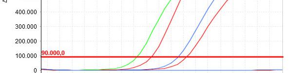 Mniejsza wartość Cq, to wyższe początkowe stężenie badanego parametru w próbce.