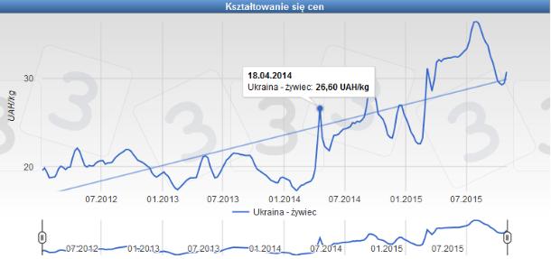 Wykres 1. Ceny żywca na Ukrainie od 2012 r.