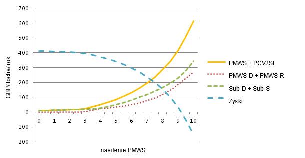 Koszty PMWS i PCV2SI w odnieniesieniu do różnego nasilenia PMWS