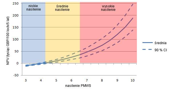 Wartość bieżąca netto (NPV) zastosowania wyłącznie szczepienia przeciw PCV2 w fermach o różnym nasileniu PMWS.
