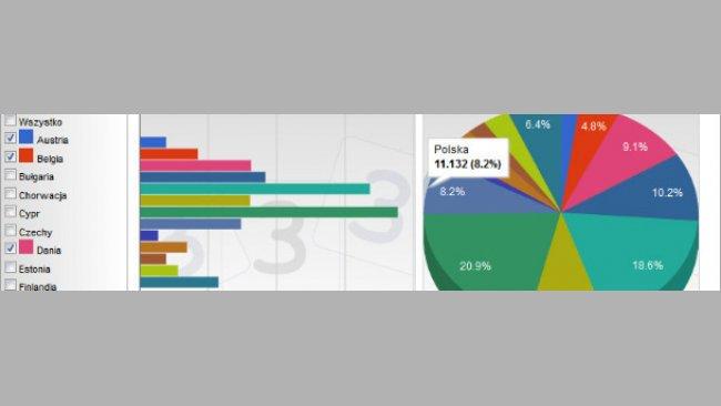 Rozkład produkcji wieprzowiny w krajach UE będacymi głównymi producentami  w 2012 roku