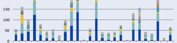 Sprzedaż weterynaryjnych środków przeciwdrobnoustrojowych w 25 krajach UE / EOG w 2011 roku