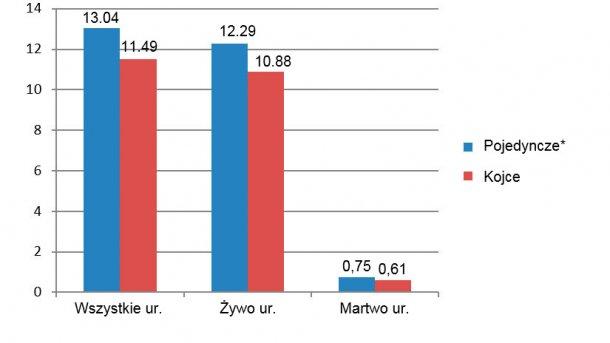 Rycina 8. Liczba prosiąt w miotach pierwiastek między grudniem 2015 i czerwcem 2016 (*lochy w kojcach pojedynczych od odsadzenia do 28 dnia ciąży).