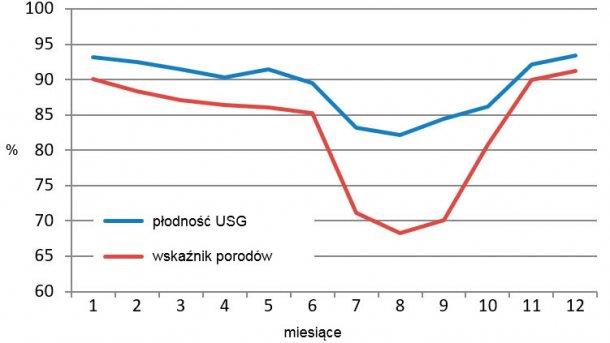 Rycina 2. Miesięczne wyniki badania ultrasonograficznego i współczynnika wyproszeń w 2015 roku.
