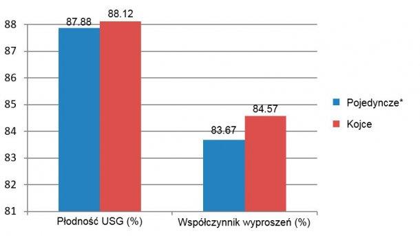 Rycina 7. Wyniki badania ultrasonograficznego i współczynnik wyproszeń pierwiastek między grudniem 2015 i czerwcem 2016 (*lochy w kojcach pojedynczych od odsadzenia do 28 dnia ciąży).
