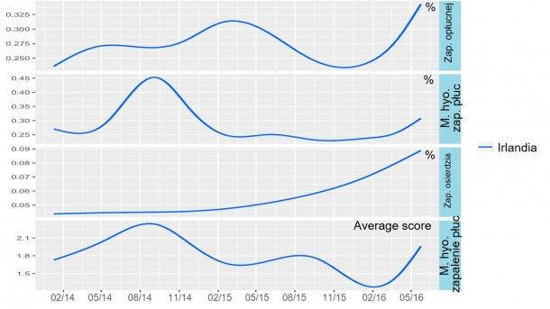 Rycina 5: Trendy wyników badania poubojowego w Irlandii w latach 2014-2016.