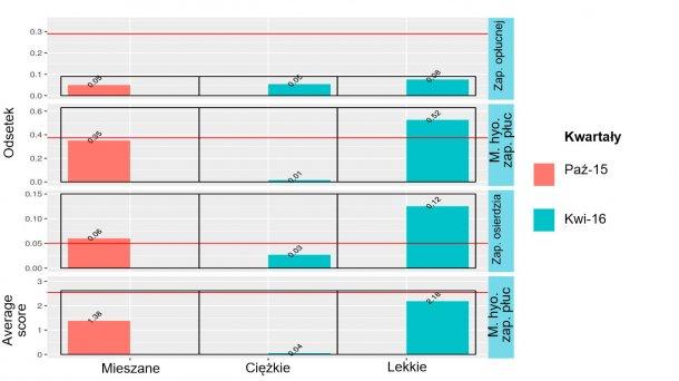 Rycina 4: Wyniki badania poubojowego świń mieszanego pochodzenia (Październik 2015) oraz odsadzanych w wysokiej i niskiej wadze (kwiecień 2016).