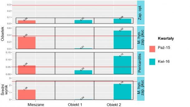 Rycina 3: Wyniki badania poubojowego świń mieszanego pochodzenia (październik 2015) oraz z obiektu 1 i 2 (kwiecień 2016).