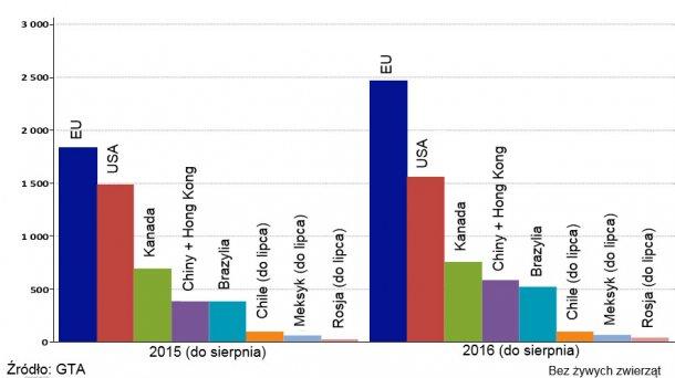Wkres 1 – Główni światowi eksporterzy (styczeń-- sierpień 2015 i 2016)