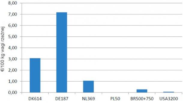 Wykres 2 – Różnice w kosztach środowiskowych związanych z ligeslacją europejską