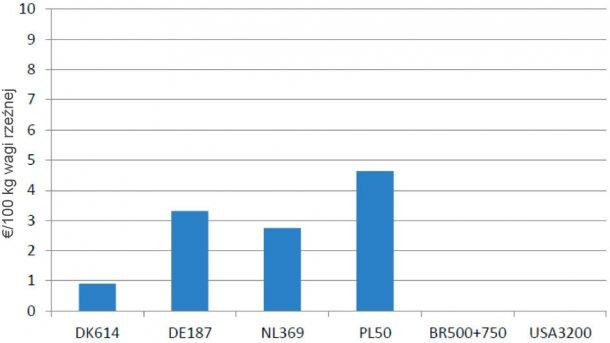 Wykres 3 – Różnice w kosztach dobrostanu związanych z ligeslacją europejską