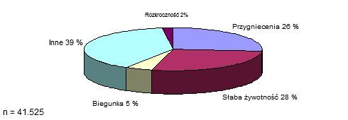 <p>Rozkład śmiertelności podczas laktacji</p>