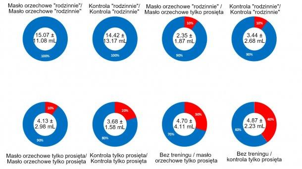 """Rycina 2. Wyniki badania 1 – skuteczność pobierania """"rodzinnego"""", dodatku masła orzechowego, treningu dnia poprzedniego, i różnych czynników łącznie. W środku koła przedstawiono średnią objętość płynu dla grupy badanej i odchylenie standardowe. Niebieska część koła odpowiada współczynnikowi sukcesu dla grupy; czerwona część koła odpowiada współczynnikowi niepowodzenia."""