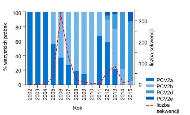 Ryc. 1. Występowanie genotypów PCV2 w latach 2002 - 2015. Liczba sekwencji PCV2 uzyskanych z UMN-VDL latach 2002 – 2015 pokazana jako przerywana linia. Odsetek liczby próbek każdego genotypu pokazany w formie kolorowch słupków.