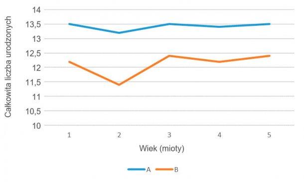 Wykres 2- Zależność płodności od wieku, linia A vs linia B, Kwiecień 15-Marzec 16
