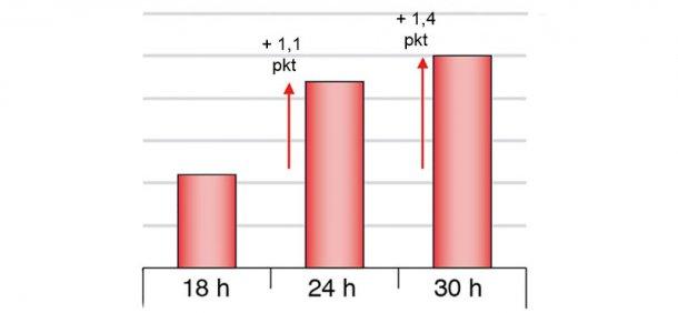 Wykres 1. Różnice w wydajności plasterkowania szynki gotowanej przy różnym okresie głodzenia (Chevillon et al. 2006)