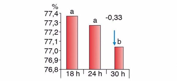 Wykres 2. Różnice spadku masy tuszy przy różnej długości głodzenia (Chevillon et al. 2006)
