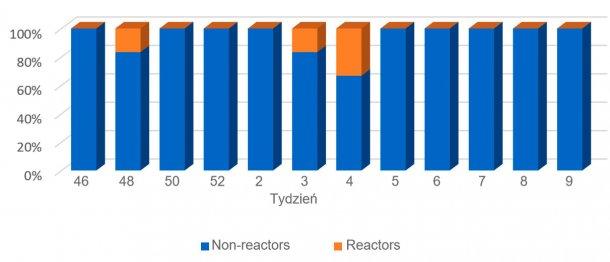 Wykres 4. Trendy we wskaźnikach dotyczących prosiąt ssąccych.