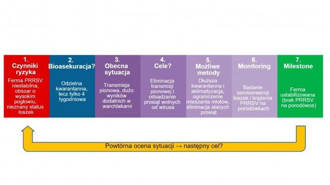 Bioasekuracja w zwalczaniu PRRSV