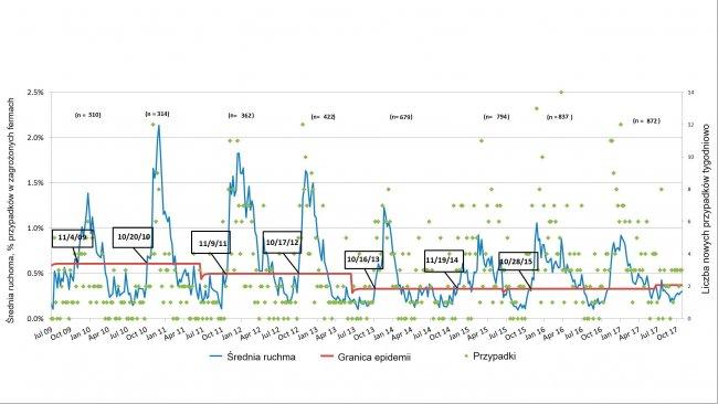 Ryc. 3. Tygodniowa liczba przypadków PRRS (zielone punkty) i krzywa występowania (niebieska linia). Daty wskazują kiedy krzywa występowania przekracza linię epidemii. Liczba uczestniczących ferm jest podsumowana dla każdego sezony na górze wykresu.