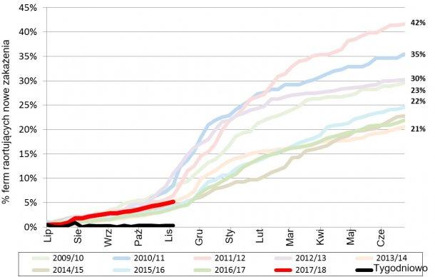 Ryc. 1. Kumulacyjne występowanie PRRS w ostatnich 9 latach. Czerwona linia - występowanie w aktualnym roku.
