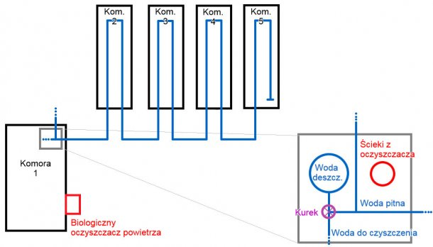 Ryc. 1: Schemat tuczarni na 2500 tuczników. Na mapie rury z wodą są zaznaczone na niebiesko, widać także zbiornik z wodą deszczową, z rurami.