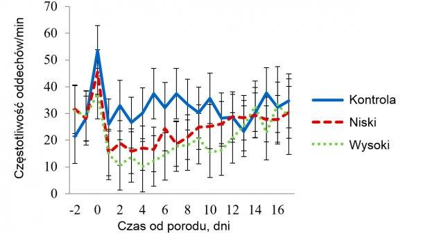 Wykres 3 - Średnia najmniejszych kwadratów dla częstotliwości oddechów u loch w pomieszczeniach z łagodnym stresem cieplnym. emperatury wynosiły 27 ºC w godz. 08.00-16.00 i 22 ºC w pozostałych godzinach. Na RR wpływało (P < 0.001) stosowanie maty (Trt), temp. pomieszczenia (Room), pora dnia (Time), dzień laktacji i interakcje Trt x Room, Trt x Time, Room x Time.