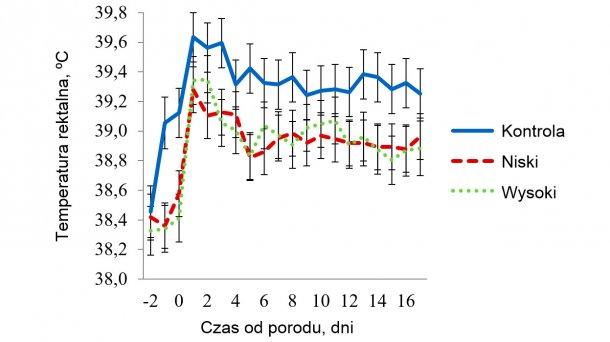 Wykres 6 - Temperatura rektalna u loch w pomieszczeniach ze średnim stresem cieplnym. Temperatury wynosiły 32 ºC w godz. 08.00-16.00 i 27 ºC w pozostałych godzinach. Na RT wpływało (P < 0.038) pora dnia (Time), dzień laktacji, stosowanie maty (Trt), Trt x Room, Trt x Time, dzień laktacji x Room i trójkierunkowa interakcja maty x temperatury pomieszczenia x pory dnia