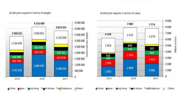 EU28 pork exports