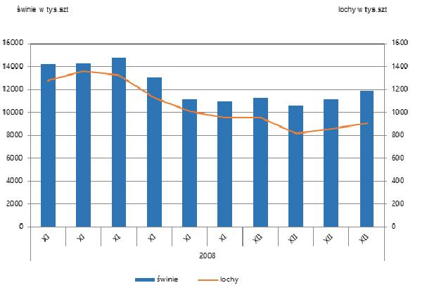 Pogłowie świń w latach 2008-2017 (dane GUS)
