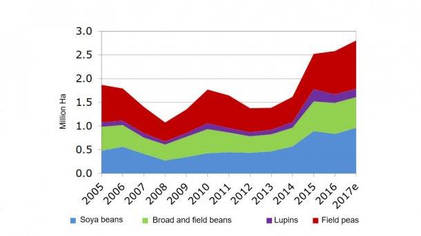 EU  area of N - fixing crops