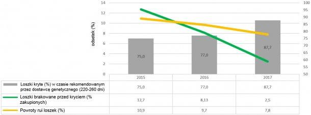 Graph 2. Giltmanagement indicators (2015, 2016 and 2017)