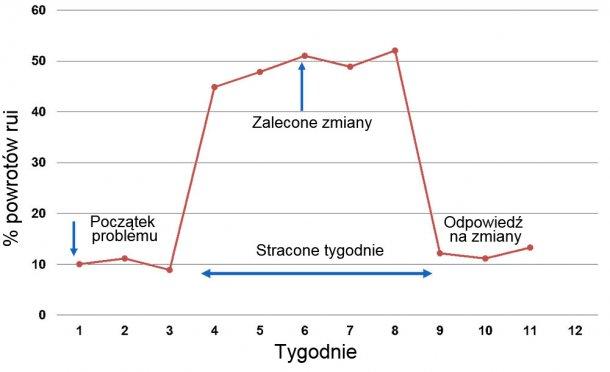 Wykres 1. Zmiany w powrotach rui
