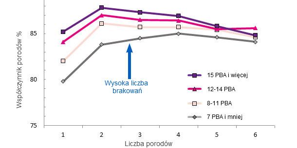 Współczynnik porodów w całym życiu loch w oparciu o liczbę PBA przy pierwszym oproszeniu