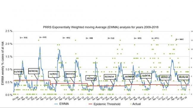 Wykres 1. Liczba tygodniowych przypadków (zielone kropki) i wykładniczo ważona średnia ruchoma (EWMA) (niebieska linia) odsetka zagrożonych gospodarstw uczestniczących w MSHMP w okresie od 2009 r. do 2018 r. Próg epidemii (czerwona linia) jest obliczany co dwa lata i odpowiada górnemu przedziałuowi ufności procentu epidemii występujących w sezonie niskiego ryzyka (lato). Daty w czarnych polach wskazują, kiedy krzywa EWMA przekracza próg epidemii.