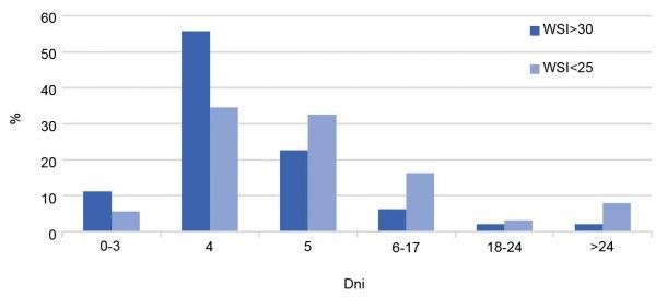 Wykres 2. Dystrybucja WSI z uwzględnieniem wydajności gospodarstwa. Rok 2017