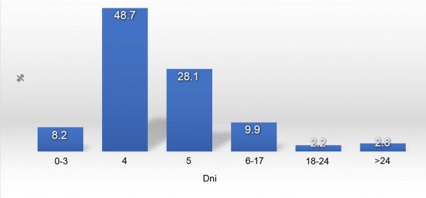 Wykres 1. Rozkład WSI w 2017r.
