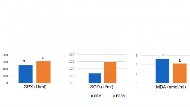 Wykres 1: Podawanie enzymatycznie przygotowanej soi (ESBM) z niską zawartością antygenu sojowego spowodowało wzrost stężenia enzymów antyoksydacyjnych w osoczu i niższego poziomu malonylodialdehydu (MDA)- wskaźnika uszkodzenia oksydacyjnego, w dniu 14 po odsadzeniu w porównaniu do mączki sojowej o wyższym poziomie antygenu. (Ma i wsp., 2018)