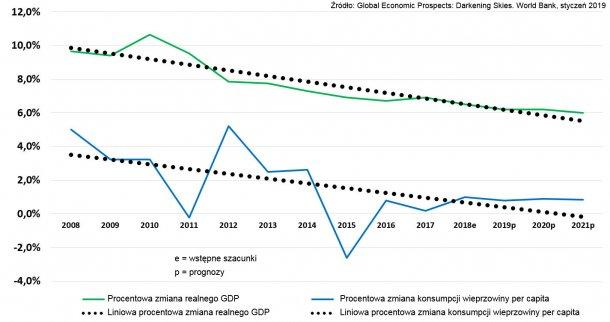 Porównawcze wskaźniki: zmiana procentowa realnego PKB i wskaźnik spożycia wieprzowiny: kg / per capita/ Chiny. Z dopasowanymi liniami trendu