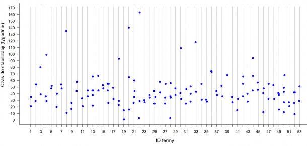 Ryc 2: Czas potrzebny do uzyskania stabilności PRRS w 53 stadach w środkowo-zachodnich Stanach Zjednoczonych. Każda kropka reprezentuje TTS obserwowany dla każdego ogniska w danym gospodarstwie.