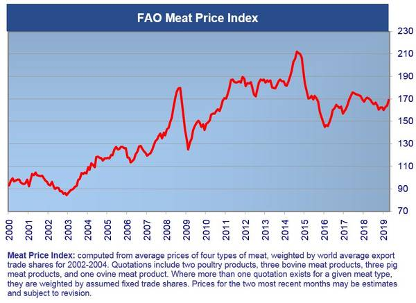 fao meat prices