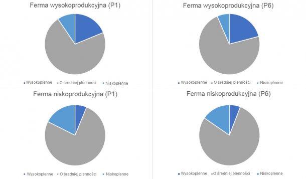Wykres 1. Dystrybucja rodzaju loch, z przebytymi1 i 6 porodem, w kategoriach według rodzaju gospodarstw