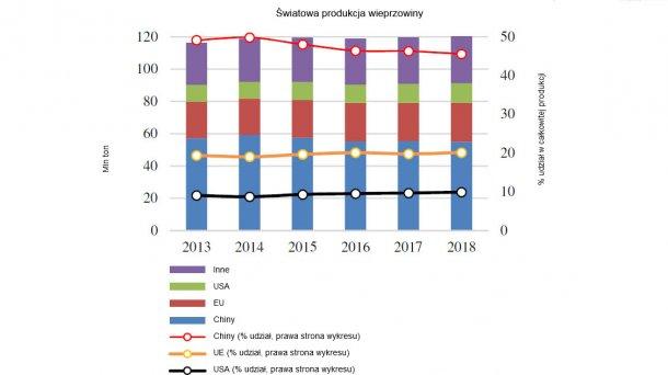 World pigmeat production