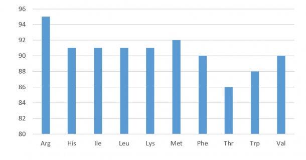 Wykres 1: strawność aminokwasów w koncentratach sojowych (wartości standaryzowane). NRC 2012