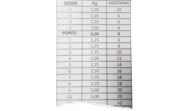 Fot. 1: Zaleca się rozpisanie krzywej karmienia i codzienne dostosowanie dozowników pasz w zależności od tego, czy locha zjadła, czy nie.