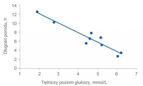 Wykres 2: Czas trwania porodu jest znacznie wydłużony, jeśli maciory nie mają wystarczająco dużo energii. Poziom glukozy w osoczu jest zwykle utrzymywany na stałym poziomie 4,5 (zakres 4 do 5) mmol / l, ale wkrótce po karmieniu przekracza ten poziom. Kilka godzin po karmieniu poziom glukozy w osoczu może zostać osłabiony, jeśli depot glikogenu w wątrobie zostanie wyczerpany.